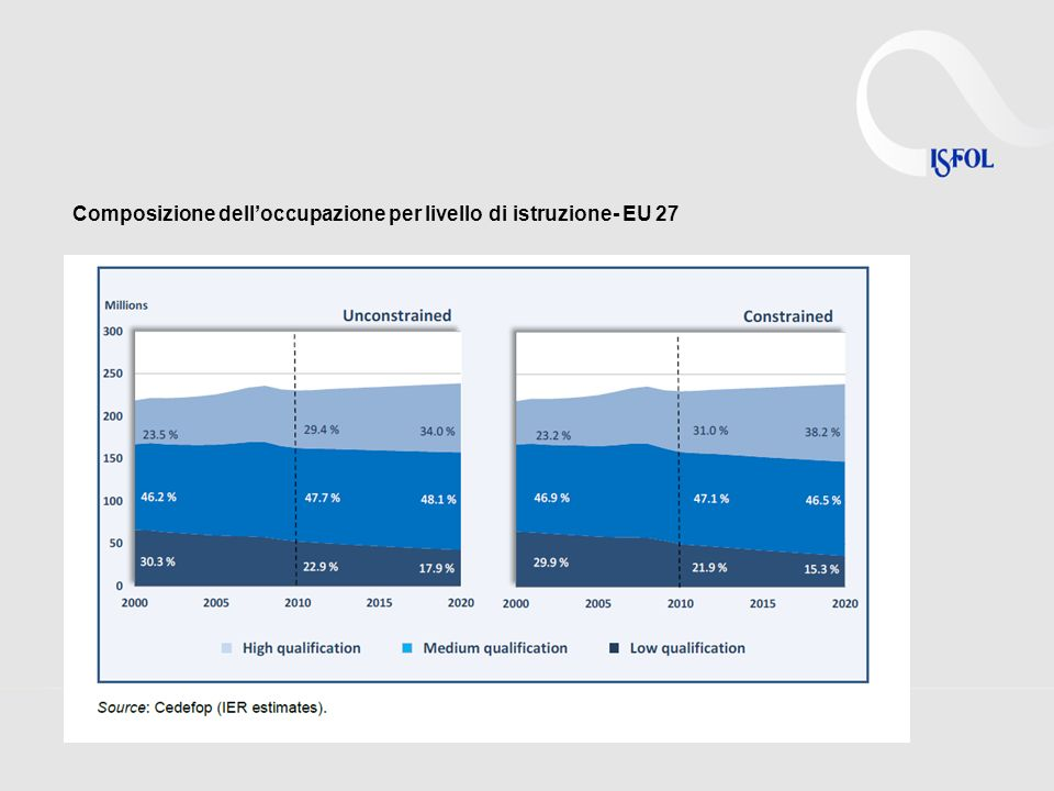 Composizione delloccupazione per livello di istruzione- EU 27