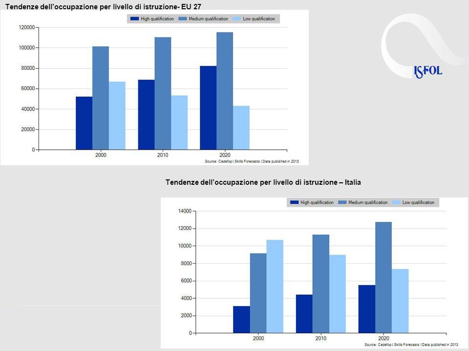 Tendenze delloccupazione per livello di istruzione- EU 27 Tendenze delloccupazione per livello di istruzione – Italia