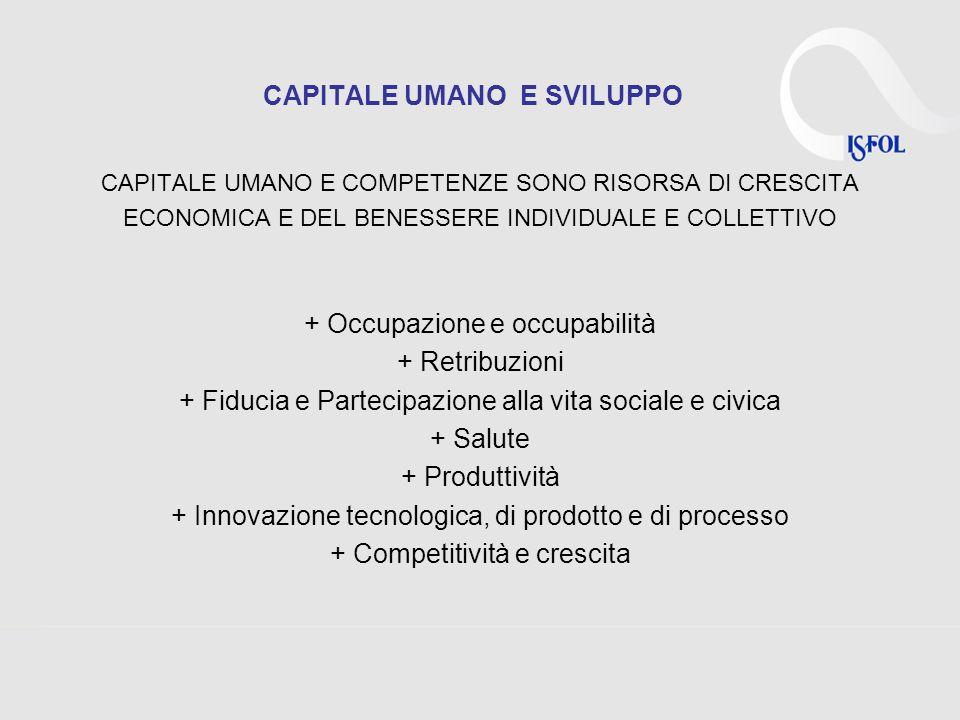 CAPITALE UMANO E SVILUPPO CAPITALE UMANO E COMPETENZE SONO RISORSA DI CRESCITA ECONOMICA E DEL BENESSERE INDIVIDUALE E COLLETTIVO + Occupazione e occupabilità + Retribuzioni + Fiducia e Partecipazione alla vita sociale e civica + Salute + Produttività + Innovazione tecnologica, di prodotto e di processo + Competitività e crescita