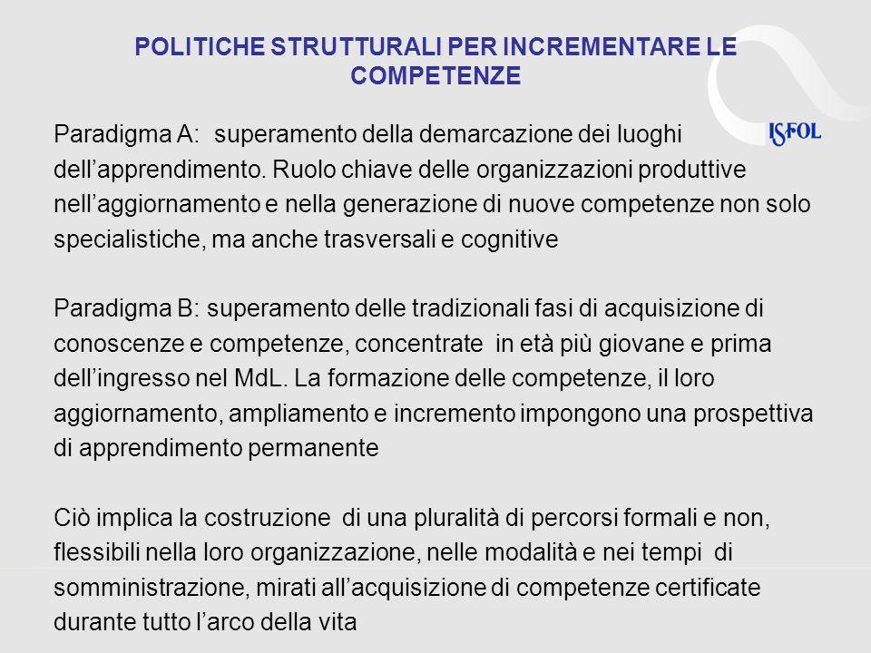 POLITICHE STRUTTURALI PER INCREMENTARE LE COMPETENZE Paradigma A: superamento della demarcazione dei luoghi dellapprendimento. Ruolo chiave delle orga