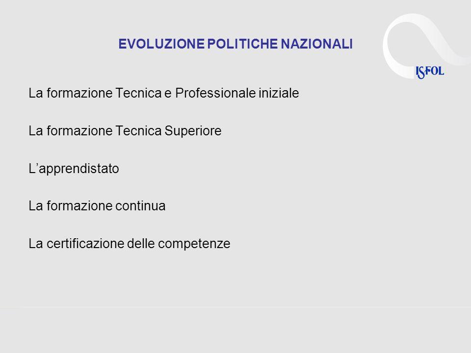 EVOLUZIONE POLITICHE NAZIONALI La formazione Tecnica e Professionale iniziale La formazione Tecnica Superiore Lapprendistato La formazione continua La certificazione delle competenze