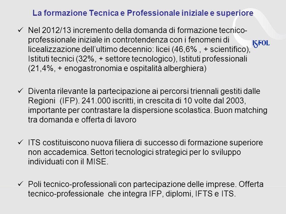 La formazione Tecnica e Professionale iniziale e superiore Nel 2012/13 incremento della domanda di formazione tecnico- professionale iniziale in controtendenza con i fenomeni di licealizzazione dellultimo decennio: licei (46,6%, + scientifico), Istituti tecnici (32%, + settore tecnologico), Istituti professionali (21,4%, + enogastronomia e ospitalità alberghiera) Diventa rilevante la partecipazione ai percorsi triennali gestiti dalle Regioni (IFP).