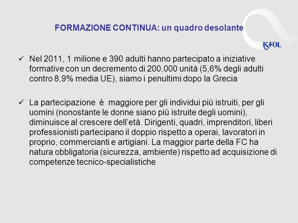 FORMAZIONE CONTINUA: un quadro desolante Nel 2011, 1 milione e 390 adulti hanno partecipato a iniziative formative con un decremento di 200.000 unità
