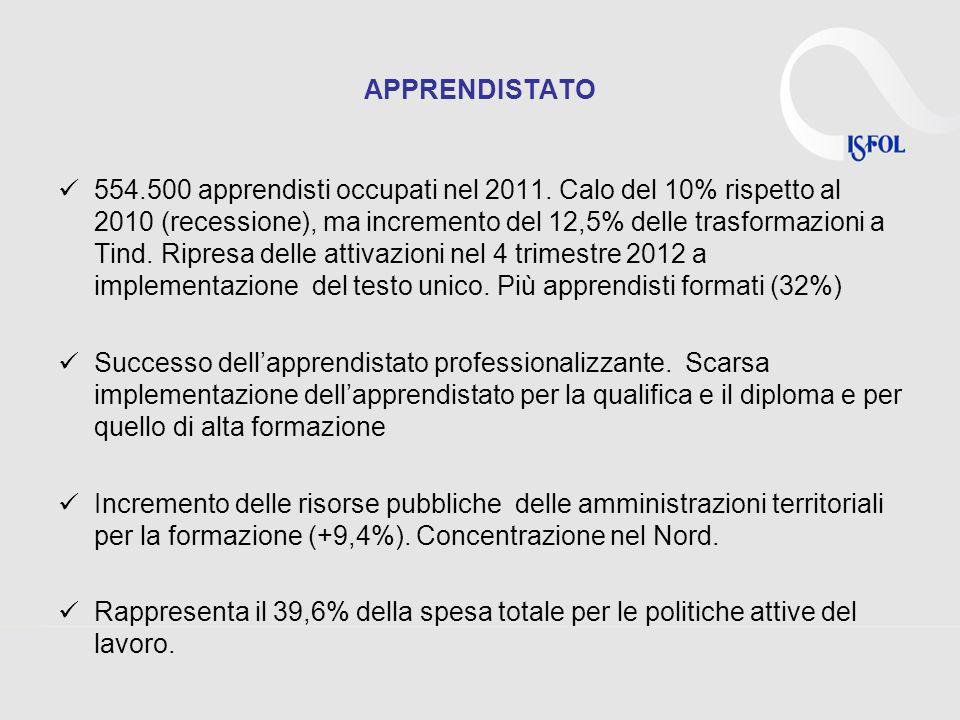 APPRENDISTATO 554.500 apprendisti occupati nel 2011. Calo del 10% rispetto al 2010 (recessione), ma incremento del 12,5% delle trasformazioni a Tind.