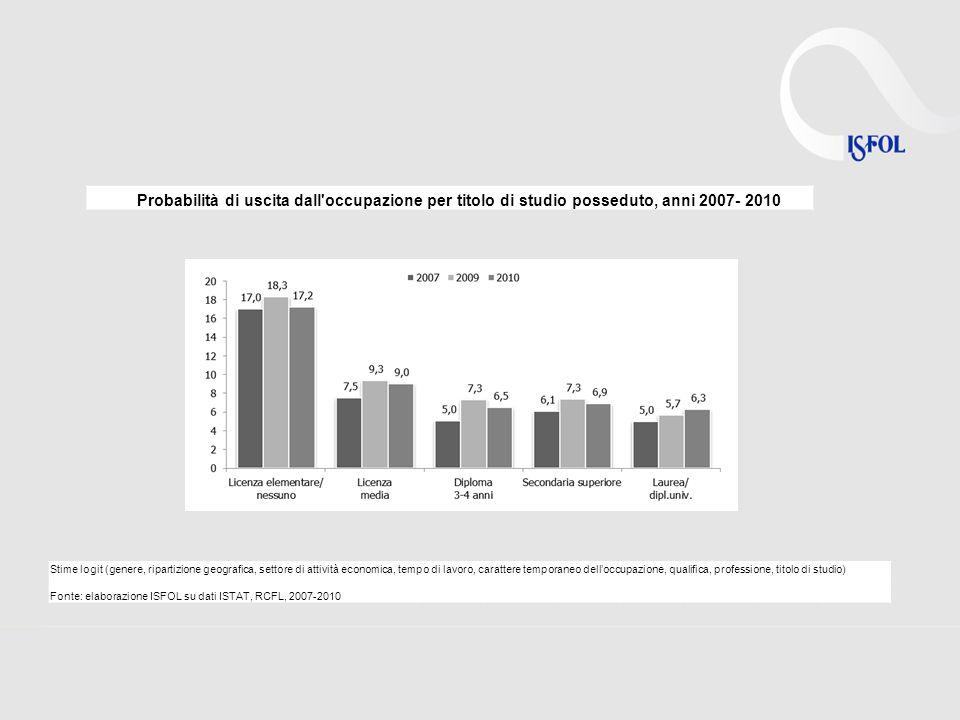 Probabilità di uscita dall'occupazione per titolo di studio posseduto, anni 2007- 2010 Stime logit (genere, ripartizione geografica, settore di attivi
