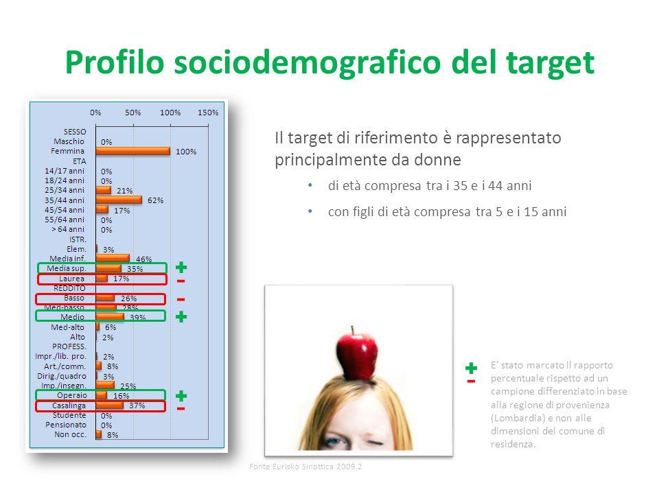 Profilo sociodemografico del target Fonte Eurisko Sinottica 2009.2 Il target di riferimento è rappresentato principalmente da donne di età compresa tra i 35 e i 44 anni con figli di età compresa tra 5 e i 15 anni E stato marcato il rapporto percentuale rispetto ad un campione differenziato in base alla regione di provenienza (Lombardia) e non alle dimensioni del comune di residenza.