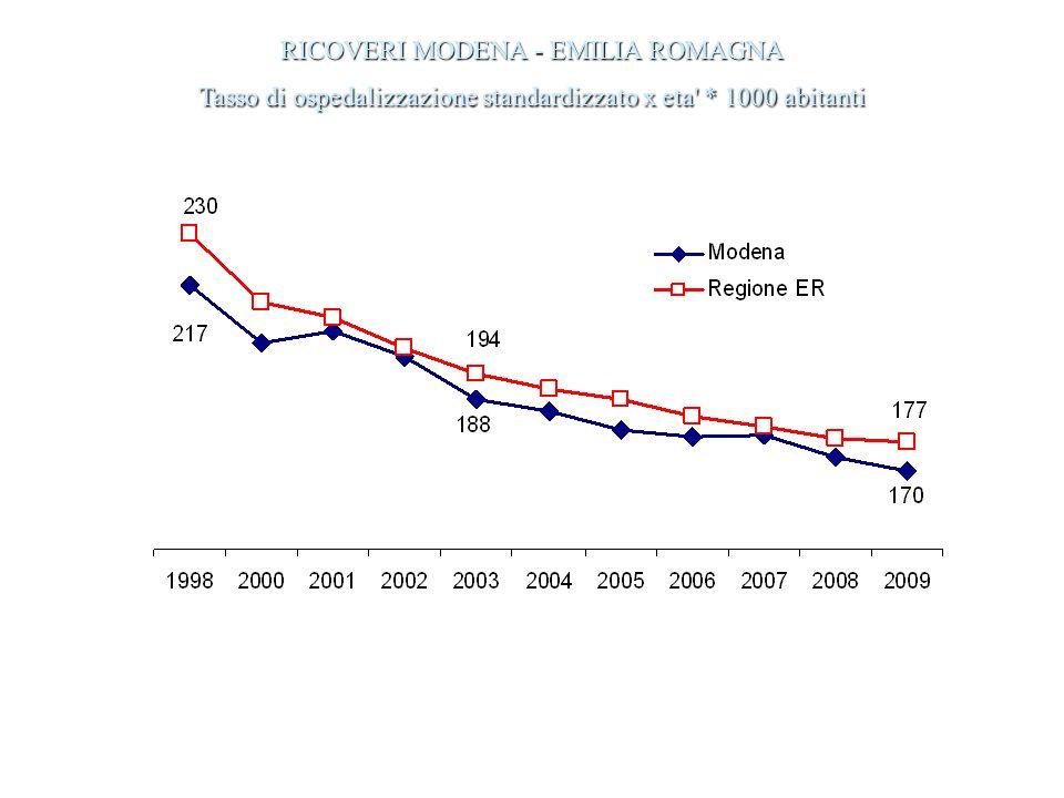 RICOVERI MODENA - EMILIA ROMAGNA Tasso di ospedalizzazione standardizzato x eta * 1000 abitanti