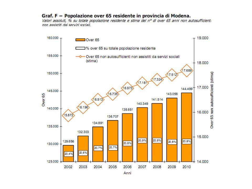 Previsioni popolazione anziana residente in provincia di Modena.