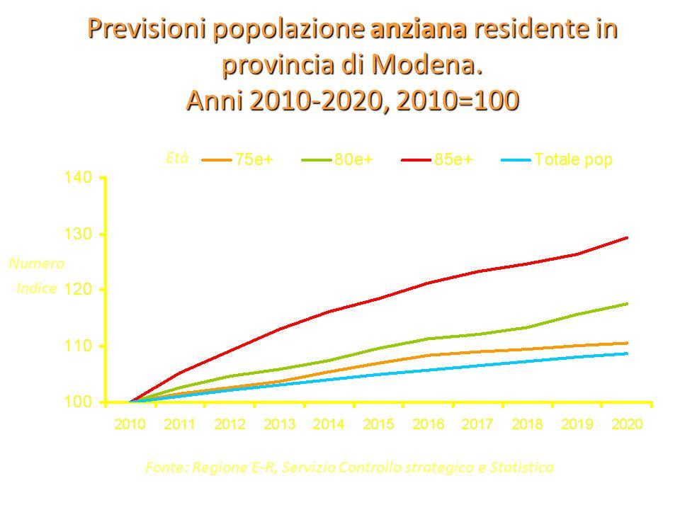 Previsioni popolazione anziana residente in provincia di Modena. Anni 2010-2020, 2010=100 Fonte: Regione E-R, Servizio Controllo strategico e Statisti