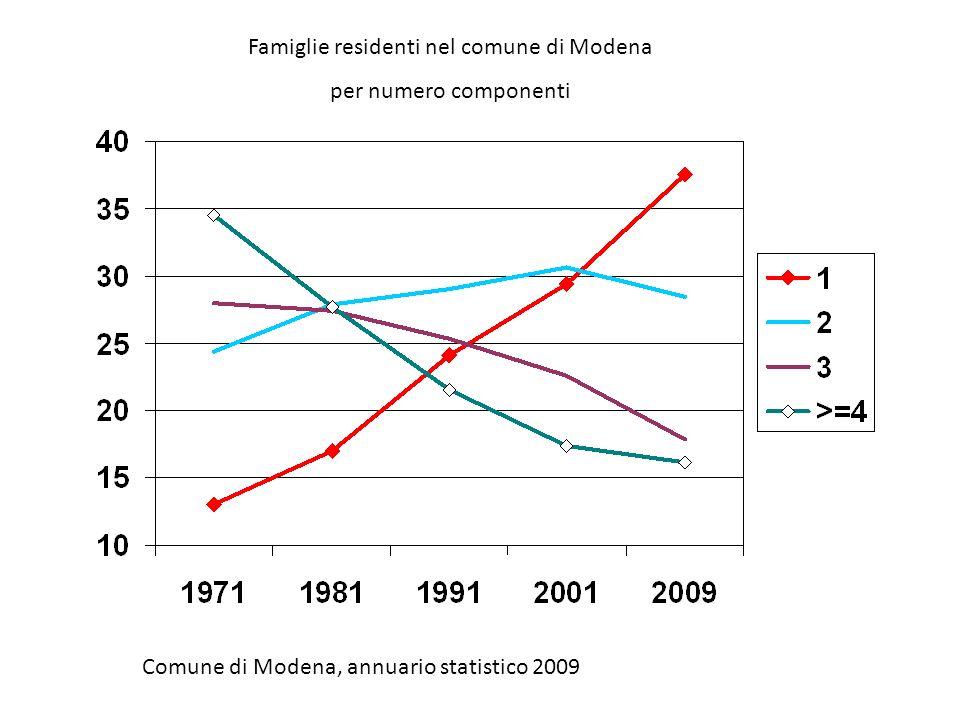 Famiglie residenti nel comune di Modena per numero componenti Comune di Modena, annuario statistico 2009