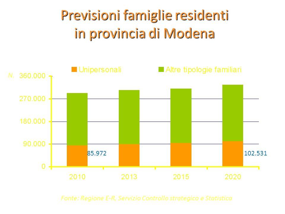 Previsioni famiglie residenti in provincia di Modena Fonte: Regione E-R, Servizio Controllo strategico e Statistica N. 85.972102.531
