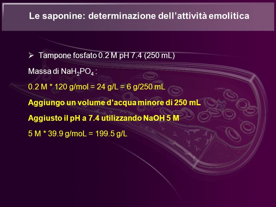 Tampone fosfato 0.2 M pH 7.4 (250 mL) Massa di NaH 2 PO 4 : 0.2 M * 120 g/mol = 24 g/L = 6 g/250 mL Aggiungo un volume dacqua minore di 250 mL Aggiust