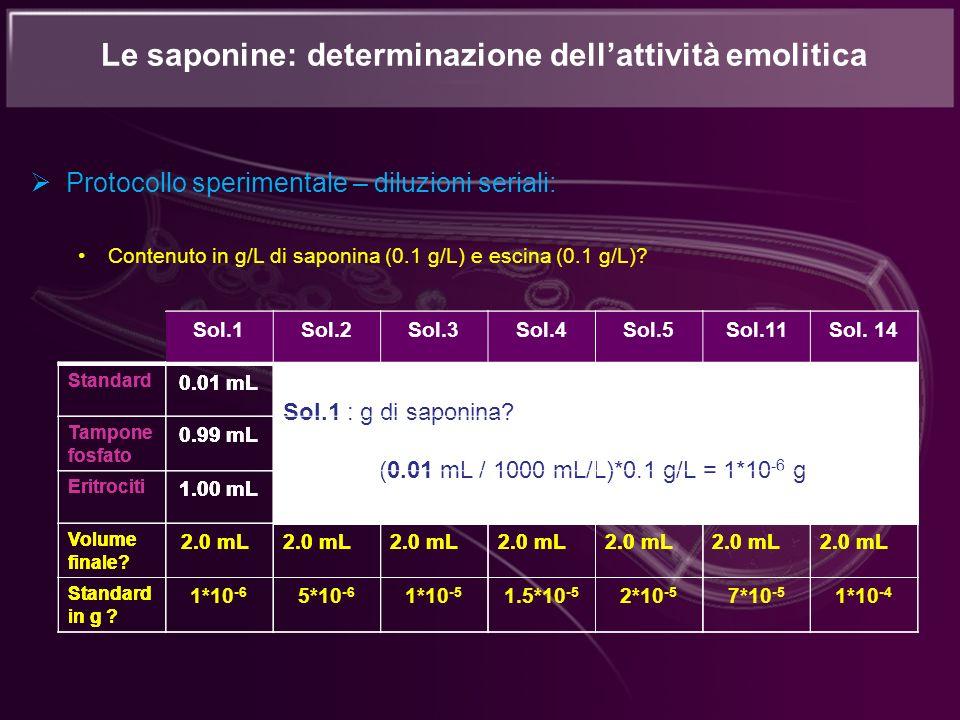 Protocollo sperimentale – diluzioni seriali: Contenuto in g/L di saponina (0.1 g/L) e escina (0.1 g/L)? Le saponine: determinazione dellattività emoli