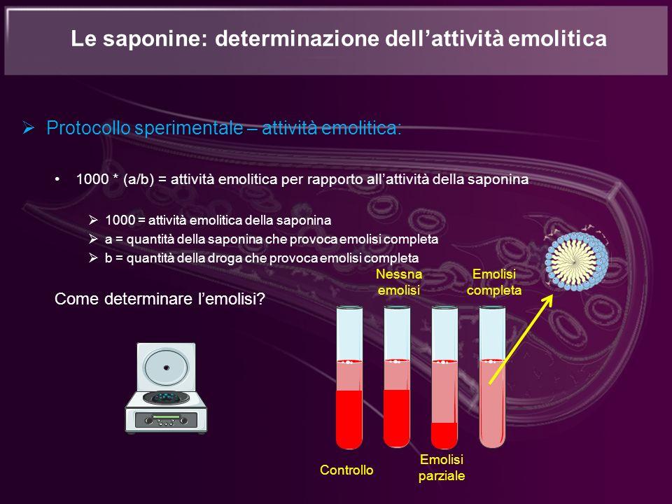 Protocollo sperimentale – attività emolitica: 1000 * (a/b) = attività emolitica per rapporto allattività della saponina 1000 = attività emolitica dell