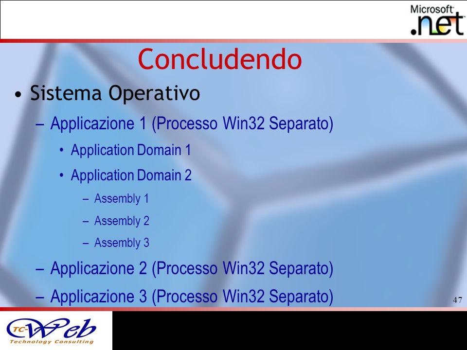 47 Concludendo Sistema Operativo –Applicazione 1 (Processo Win32 Separato) Application Domain 1 Application Domain 2 –Assembly 1 –Assembly 2 –Assembly 3 –Applicazione 2 (Processo Win32 Separato) –Applicazione 3 (Processo Win32 Separato)