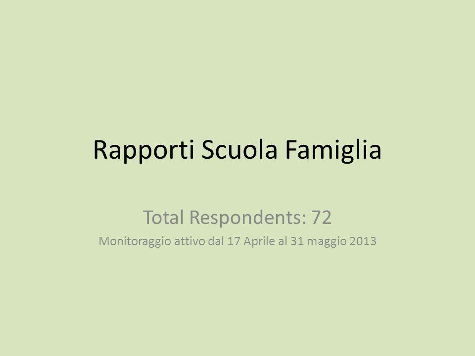 Rapporti Scuola Famiglia Total Respondents: 72 Monitoraggio attivo dal 17 Aprile al 31 maggio 2013