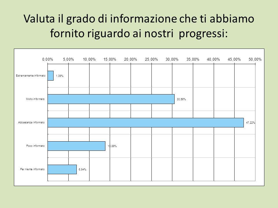 Valuta il grado di informazione che ti abbiamo fornito riguardo ai nostri progressi:
