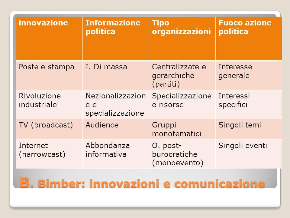 B. Bimber: innovazioni e comunicazione innovazioneInformazione politica Tipo organizzazioni Fuoco azione politica Poste e stampaI. Di massaCentralizza