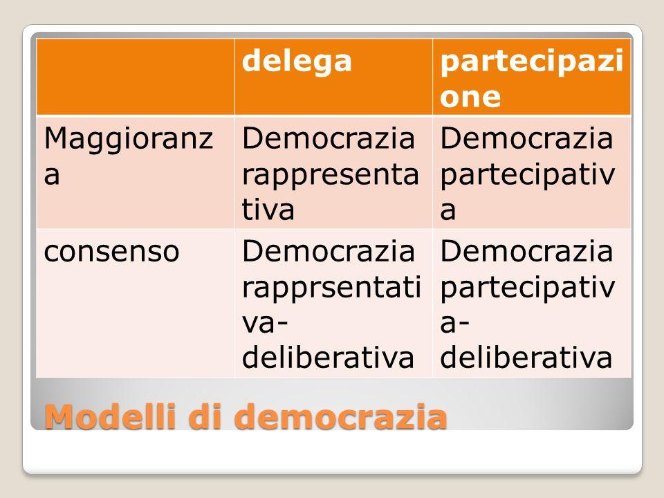 Modelli di democrazia delegapartecipazi one Maggioranz a Democrazia rappresenta tiva Democrazia partecipativ a consensoDemocrazia rapprsentati va- del