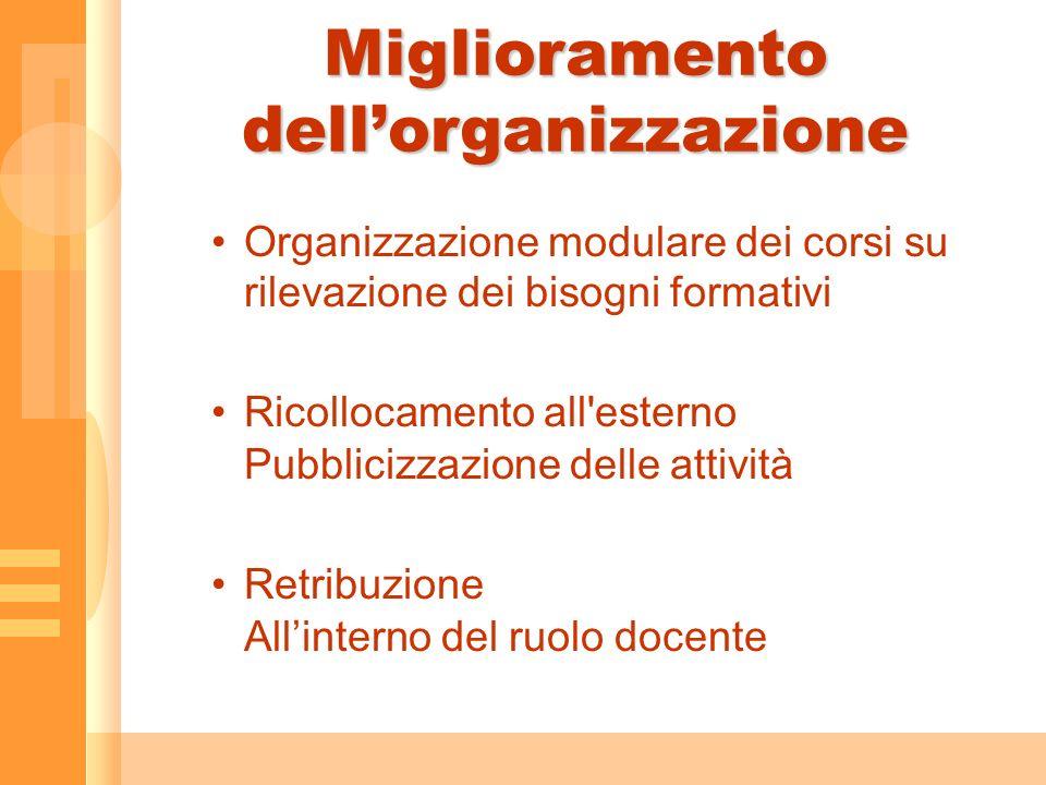 Miglioramento dellorganizzazione Organizzazione modulare dei corsi su rilevazione dei bisogni formativi Ricollocamento all esterno Pubblicizzazione delle attività Retribuzione Allinterno del ruolo docente