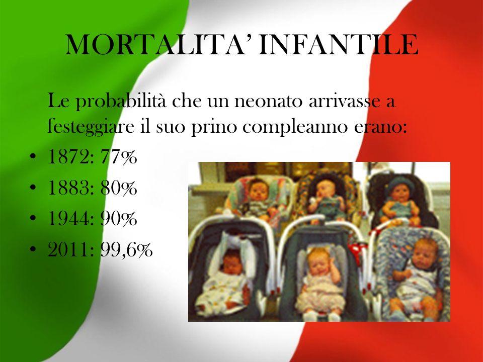 MORTALITA INFANTILE Le probabilità che un neonato arrivasse a festeggiare il suo prino compleanno erano: 1872: 77% 1883: 80% 1944: 90% 2011: 99,6%