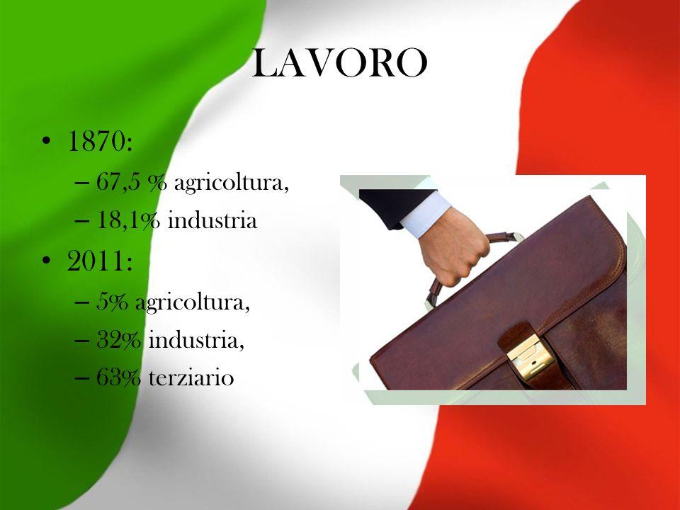 LAVORO 1870: – 67,5 % agricoltura, – 18,1% industria 2011: – 5% agricoltura, – 32% industria, – 63% terziario