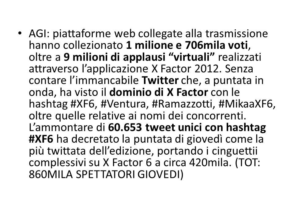 AGI: piattaforme web collegate alla trasmissione hanno collezionato 1 milione e 706mila voti, oltre a 9 milioni di applausi virtuali realizzati attraverso lapplicazione X Factor 2012.