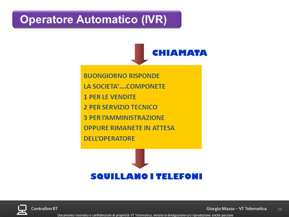 Centralino BT 28 Giorgio Mazza – VT Telematica Documento riservato e confidenziale di proprietà VT Telematica, vietata la divulgazione e/o riproduzion