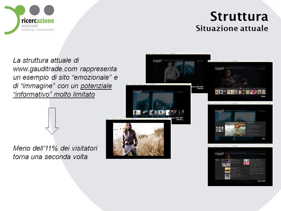Struttura Situazione attuale La struttura attuale di www.gauditrade.com rappresenta un esempio di sito emozionale e di immagine con un potenziale informativo molto limitato Meno dell11% dei visitatori torna una seconda volta