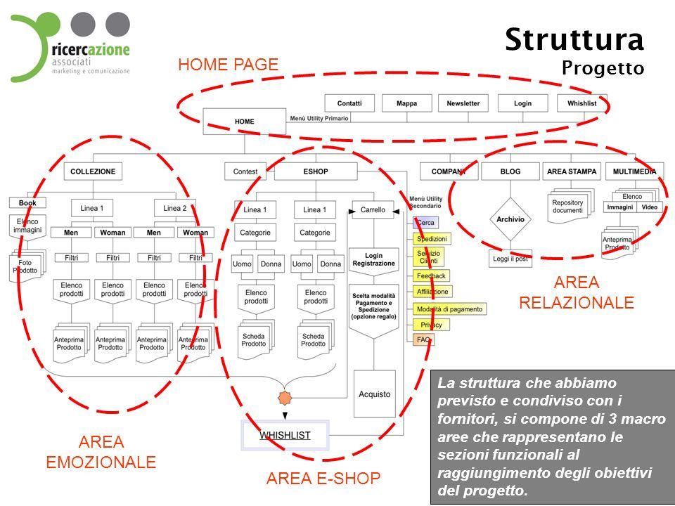 Struttura Progetto La struttura che abbiamo previsto e condiviso con i fornitori, si compone di 3 macro aree che rappresentano le sezioni funzionali a