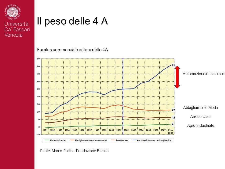 Il peso delle 4 A Surplus commerciale estero delle 4A Fonte: Marco Fortis - Fondazione Edison Automazione/meccanica Abbigliamento-Moda Arredo-casa Agro-industriale