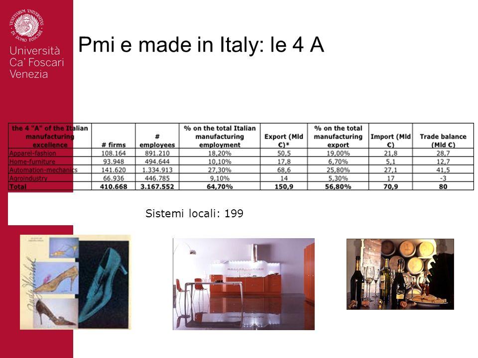 Pmi del made in Italy 5 # 4.2 Mln (94.9%) 7.9 Ml add.