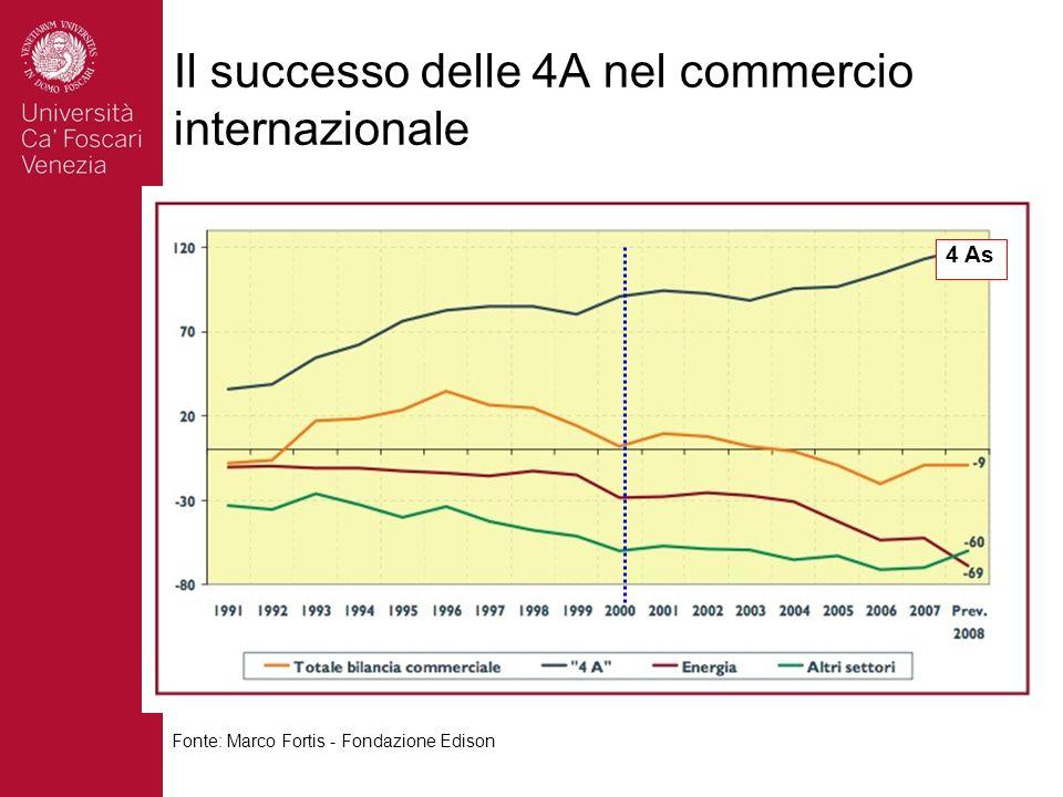 Il successo delle 4A nel commercio internazionale Fonte: Marco Fortis - Fondazione Edison 4 As