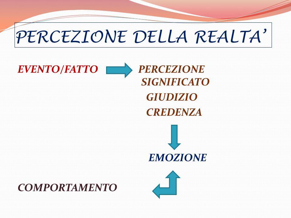 PERCEZIONE DELLA REALTA EVENTO/FATTO PERCEZIONE SIGNIFICATO GIUDIZIO CREDENZA EMOZIONE COMPORTAMENTO