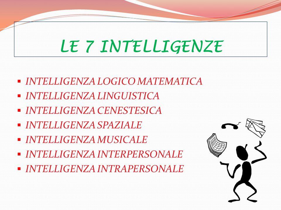 LE 7 INTELLIGENZE INTELLIGENZA LOGICO MATEMATICA INTELLIGENZA LINGUISTICA INTELLIGENZA CENESTESICA INTELLIGENZA SPAZIALE INTELLIGENZA MUSICALE INTELLIGENZA INTERPERSONALE INTELLIGENZA INTRAPERSONALE