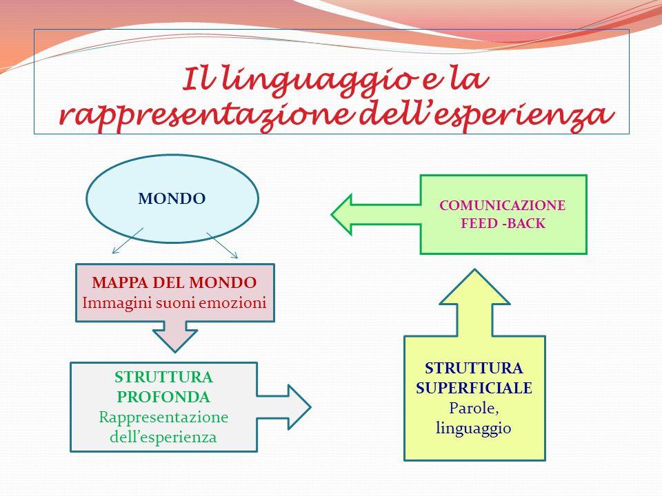 Il linguaggio e la rappresentazione dellesperienza MONDO MAPPA DEL MONDO Immagini suoni emozioni STRUTTURA PROFONDA Rappresentazione dellesperienza ST