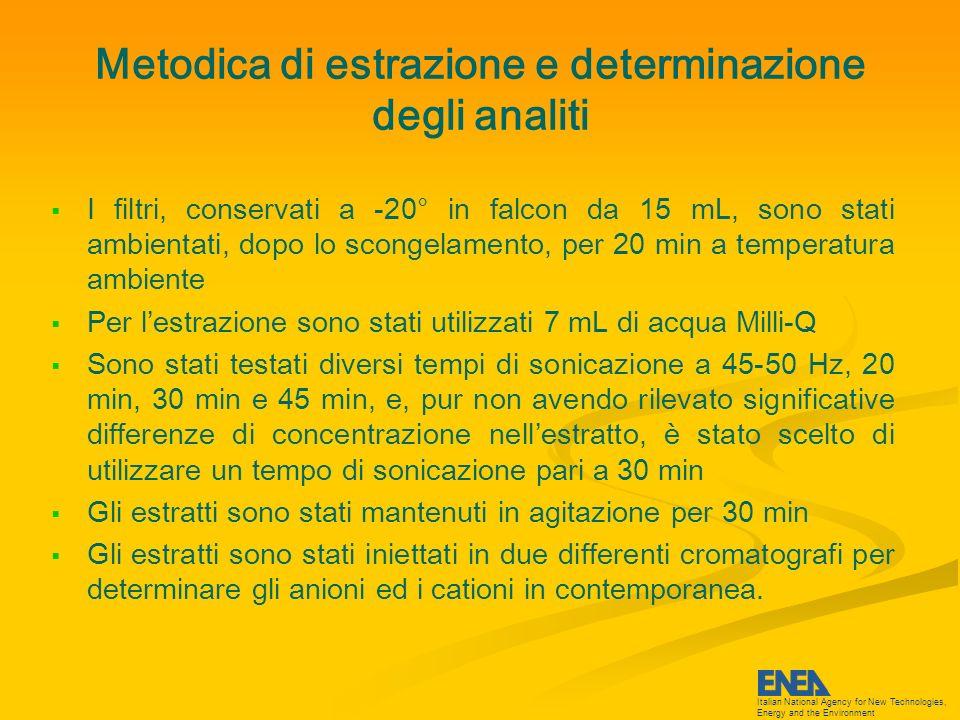 Italian National Agency for New Technologies, Energy and the Environment Condizioni operative strumentali Cationi: Strumento DIONEX 500 Eluente Acido Metansolfonico 20 mM Loop 100 uL Precolonna CG12A Colonna CS12A Soppressore CSRS 300 Flusso 1 mL/min Rivelatore conduttimetrico CD20 Anioni: Strumento DIONEX 120 Eluente Carbonato di Sodio 8 mM + Idrossido di Sodio 1.5 mM Loop 250 uL Precolonna AG9HC Colonna AS9HC Soppressore ASRS Ultra II Flusso 1 mL/min Doppio rivelatore in serie conduttimetrico CD20 + assorbanza AD25