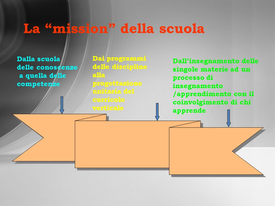 Dalla scuola delle conoscenze a quella delle competenze Dai programmi delle discipline alla progettazione unitaria del curricolo verticale Dallinsegna