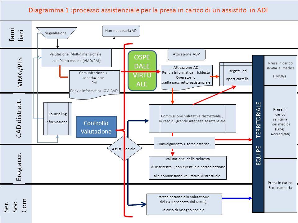 OSPE DALE VIRTU ALE Diagramma 1 :processo assistenziale per la presa in carico di un assistito in ADI fami liari MMG/PLS CAD distrett. Erog accr. Ser.