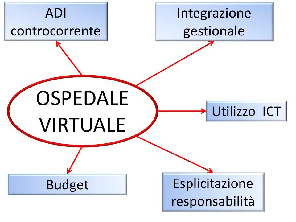 ADI controcorrente Budget Utilizzo ICT Esplicitazione responsabilità Integrazione gestionale OSPEDALE VIRTUALE