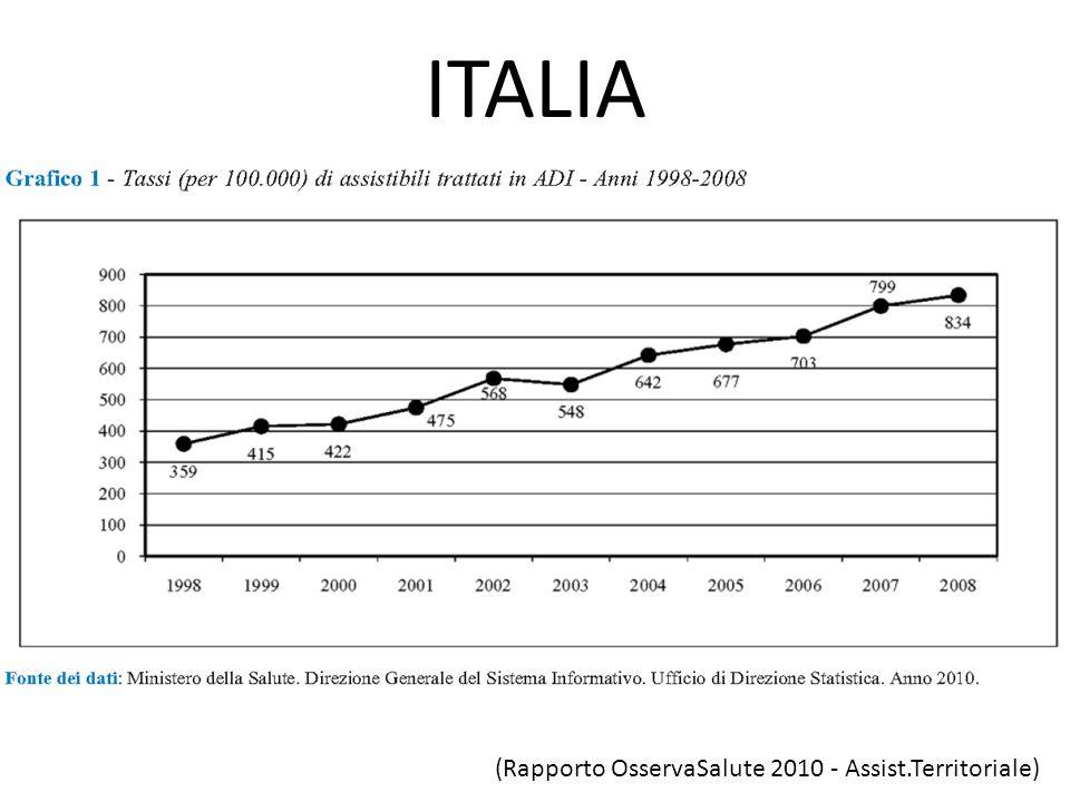 (Rapporto OsservaSalute 2010 - Assist.Territoriale) ITALIA