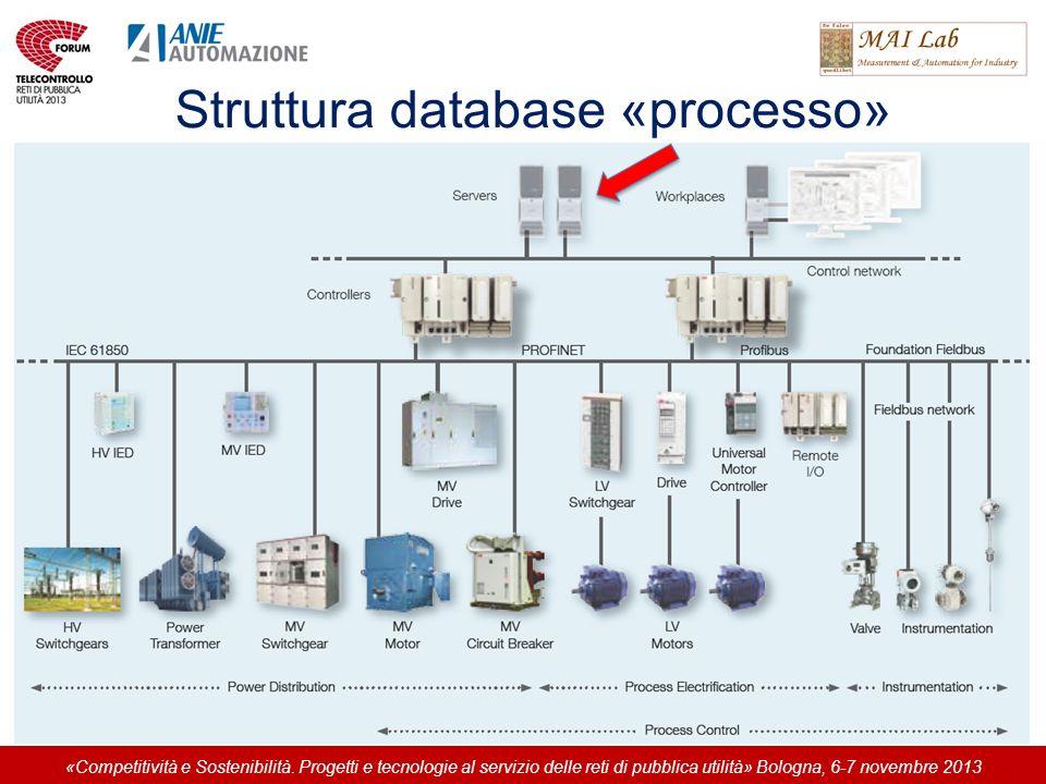 Struttura database «processo» «Competitività e Sostenibilità. Progetti e tecnologie al servizio delle reti di pubblica utilità» Bologna, 6-7 novembre