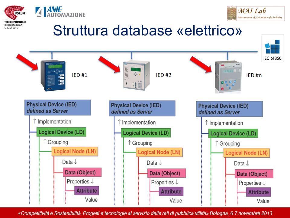 Struttura database «elettrico» «Competitività e Sostenibilità. Progetti e tecnologie al servizio delle reti di pubblica utilità» Bologna, 6-7 novembre