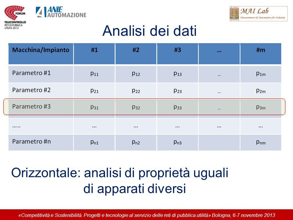 Analisi dei dati Orizzontale: analisi di proprietà uguali di apparati diversi «Competitività e Sostenibilità. Progetti e tecnologie al servizio delle