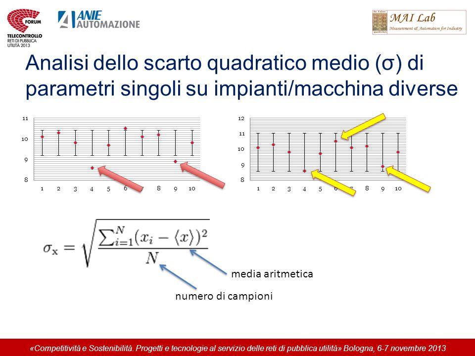 Analisi dello scarto quadratico medio (σ) di parametri singoli su impianti/macchina diverse media aritmetica numero di campioni «Competitività e Soste