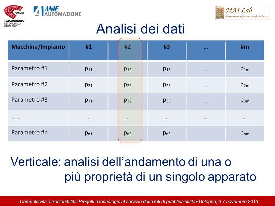 Analisi dei dati Verticale: analisi dellandamento di una o più proprietà di un singolo apparato «Competitività e Sostenibilità. Progetti e tecnologie