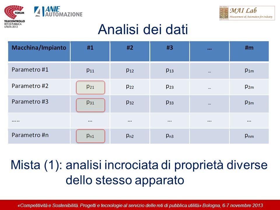 Analisi dei dati Mista (1): analisi incrociata di proprietà diverse dello stesso apparato «Competitività e Sostenibilità. Progetti e tecnologie al ser