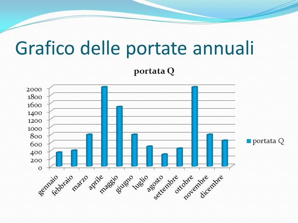 Grafico delle portate annuali