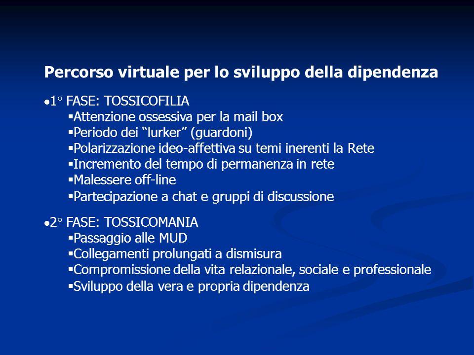Percorso virtuale per lo sviluppo della dipendenza 1° FASE: TOSSICOFILIA Attenzione ossessiva per la mail box Periodo dei lurker (guardoni) Polarizzaz