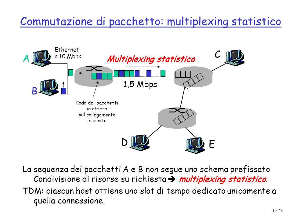 1-23 Commutazione di pacchetto: multiplexing statistico La sequenza dei pacchetti A e B non segue uno schema prefissato Condivisione di risorse su richiesta multiplexing statistico.